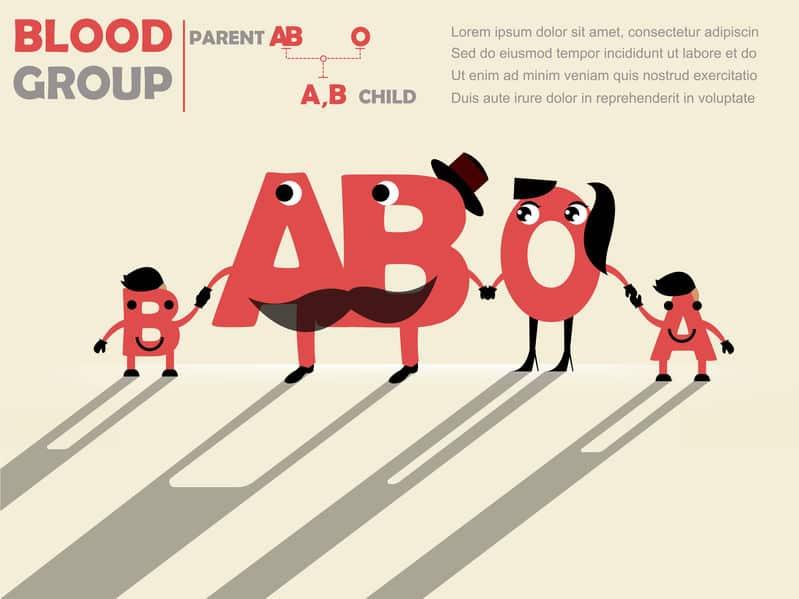 血液型が「ABO」で「ABC」ではない理由に関する雑学
