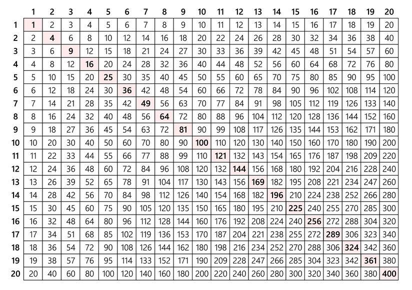 20×20のインドの九九の掛け算表