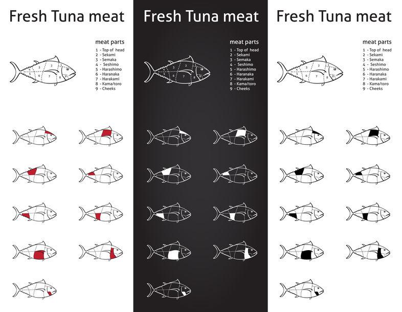 そもそもマグロ自体が「下魚」とされていたというトリビア